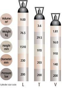 Helium Gass Volume Guide